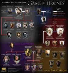 Juego de Tronos infografía
